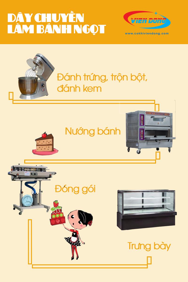 Dây chuyền làm bánh ngọt