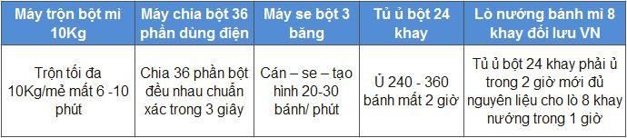 lo-nuong-banh-mi 8 khay