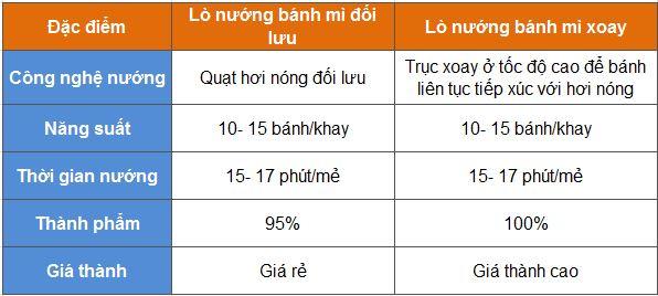 lo-nuong-banh-mi-xoay-16-khay