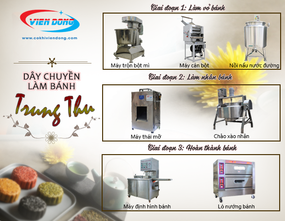 Dây chuyền làm bánh trung thu gồm các loại máy móc hiện đại