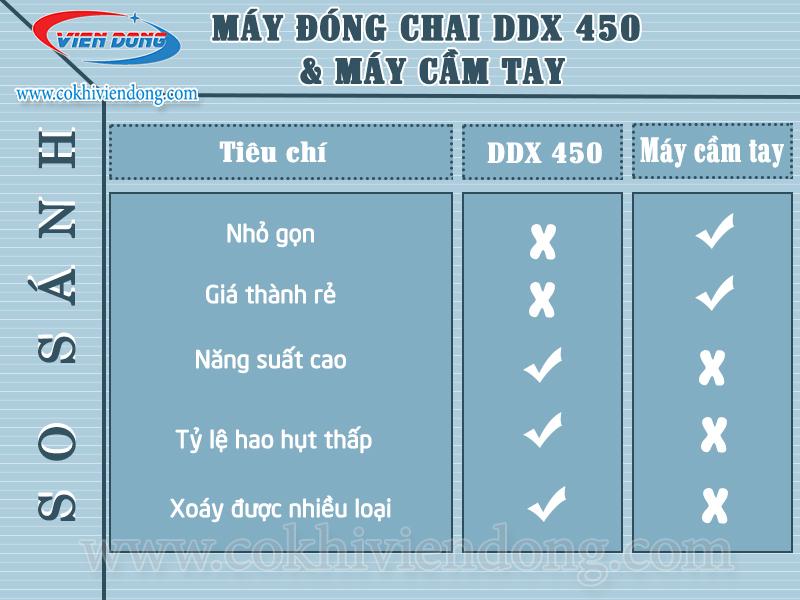 So sánh máy đóng chai nước tinh khiết DDX 450 với máy cầm tay